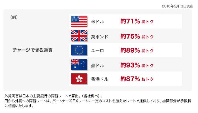マネパカードの外貨両替率