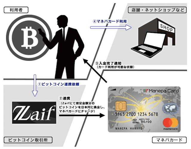 Zaifとビットコインによるチャージ機能の連携で大注目されるマネパカード