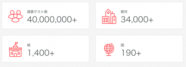 世界中で利用できるAirbnbのサービス
