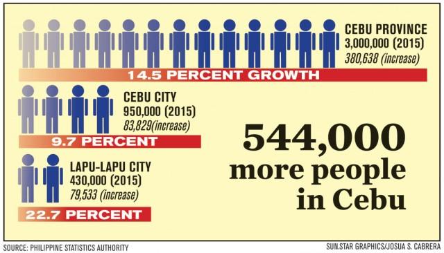 セブ人口増加