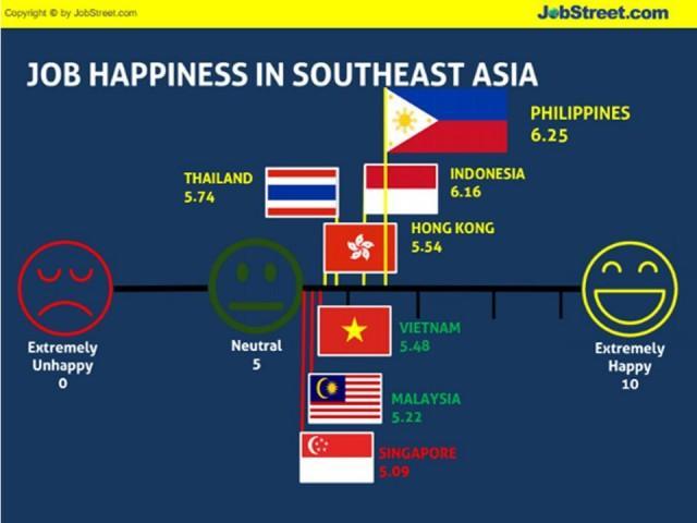 東南アジア 幸福度