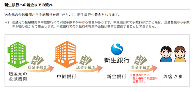 新生銀行は被仕向送金の受取手数料が無料