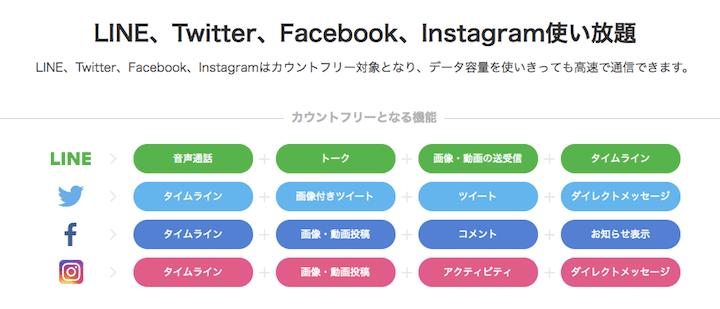 LINEモバイルのライン・ツイッターフェイスブック・インスタ使い放題プラン